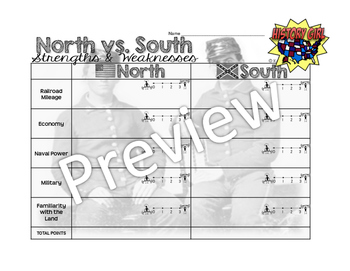 North vs. South: Civil War Strengths & Weaknesses PowerPoint and Infographic
