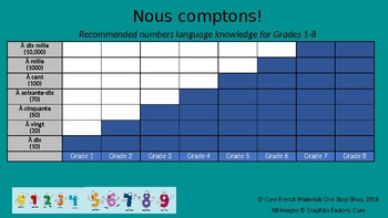 Nos comptons! A Core French Numbers Language Knowledge Recommendation Chart