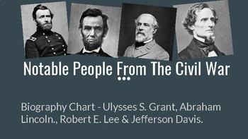 Notable People of The American Civil War