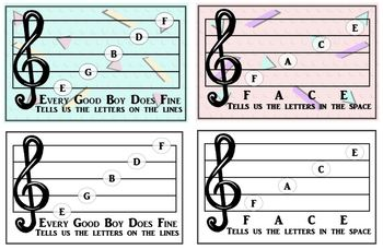 Notation - Treble Clef Lines and Spaces Poster