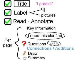 Note Annotation Reference Chart