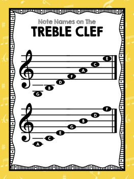 Note Names on The Treble Clef