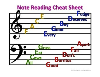 Note Reading Cheat Sheet