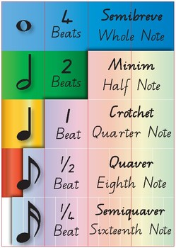 Note Value Poster