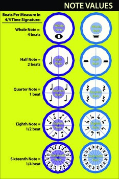 Note Values Musical Math Poster