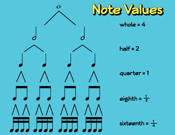 Note Values: Poster for Whole Notes to Sixteenth Notes