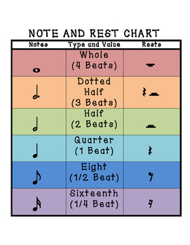 Note and Rest Chart