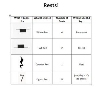 Note and Rest Tables