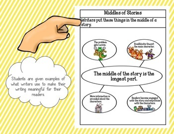 Notebook Anchor Charts for Fictional Texts