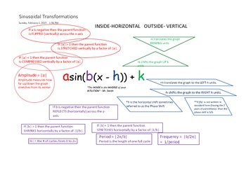 Notes Chart & Web for Sinusoidal Transformations