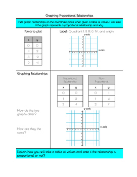 Notes: Graphing Proportional Relationships