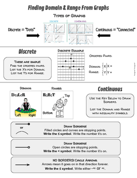 Notes/Practice: Domain and Range from Discrete and Continu