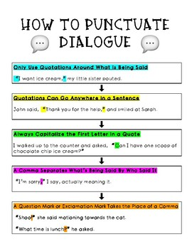 Notes: Punctuating Dialogue