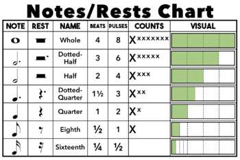 Notes/Rests Chart