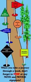 Close Reading: Notice and Note Signpost BANNER