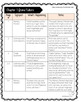 Notice and Note Signpost Guide - Hello, Universe - Novel Study - Close Reading