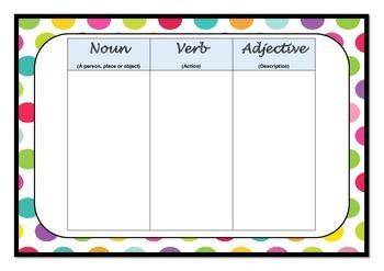 Noun Verb Adjective Poster or worksheet