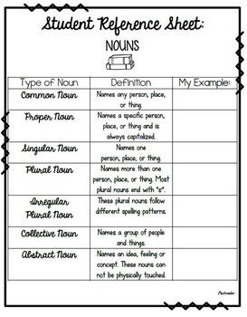 Nouns, Pronouns, and Possessive Nouns