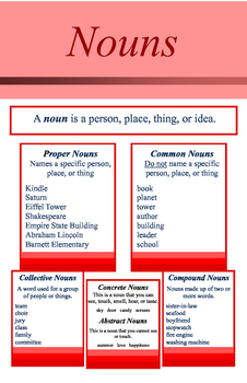 Nouns Parts of Speech Color Coded Poster