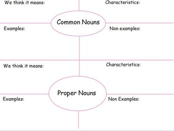 Nouns: Common and Proper Powerpoint