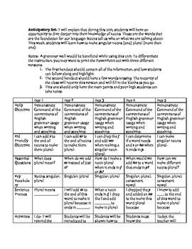 Nouns Lesson Plan Week 2: Plural Nouns