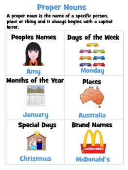 Nouns Posters - Common, Abstract, Proper, Collective, Compound