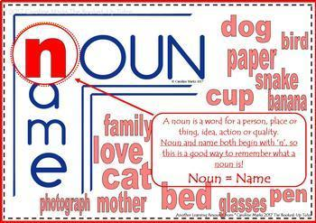 Nouns, Pronouns, Verbs, Adverbs and Adjectives VISUAL LEARNING MEMORY AID