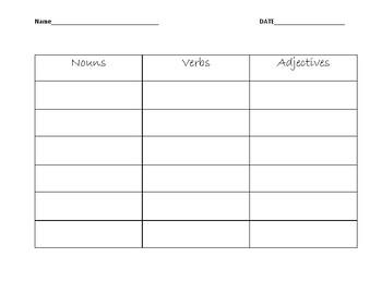 Nouns, Verbs, Adjectives Chart