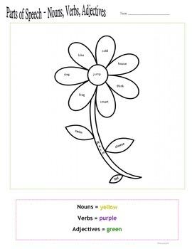 Nouns-Verbs-Adjectives-Parts of Speech
