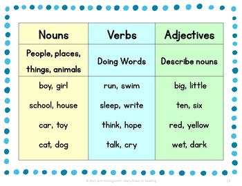 Nouns, Verbs, and Adjectives BUNDLE Grades 1-2