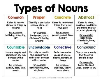 Nouns Word Wall - From the TC Collection