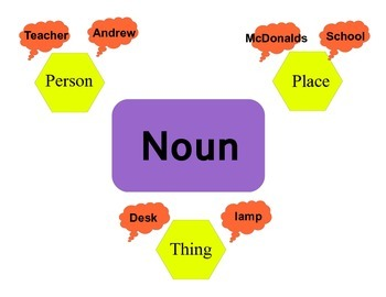 Nouns teaching posters
