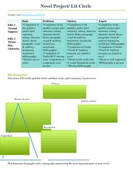 Novel Project/ Lit Circle/ Common Core Aligned/ Technology