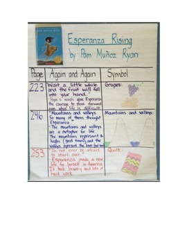 Esperanza rising guided reading plans teaching resources teachers esperanza rising novel study guide with signposts common core aligned ccuart Choice Image