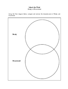 Novel Study, Inherit the Wind (by Lawrence and Lee) Study Guide