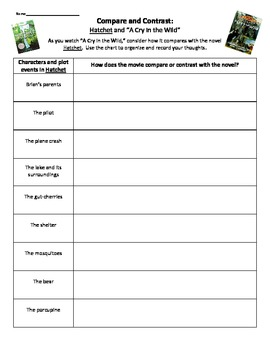 photo relating to Hatchet Worksheets Printable identified as Novel analyze: Hatchet and \