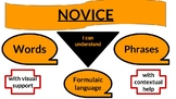 Novice Level Descriptors Page