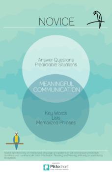 Novice Proficiency Infographic Poster