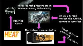 Nuclear Power, electrical generation + free bonus literacy in Science bundle