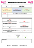 Nuclear reactions lesson and resources