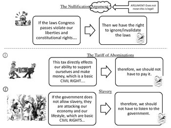 Nullification Cheat Sheet