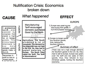 Nullification Crisis: Broken down Economic and Politically Andrew Jackson