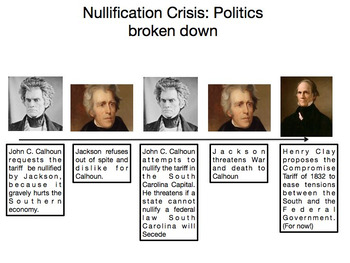 Nullification Crisis: Broken down Economic and Politically