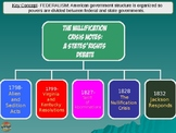 Nullification Crisis Powerpoint Flow Chart Andrew Jackson