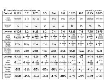 Num & Ops 15: Converting Fractions, Mixed-Numbers & Decimals