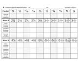 Num & Ops 15: Converting Convert Fractions, Mixed-Numbers & Decimals