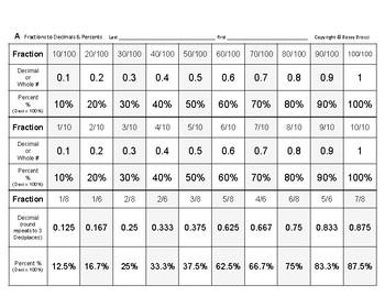 Num & Ops 16: Interconverting Fractions, Decimals & Percents