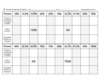Num & Ops 17: Converting Percents into Decimals & Fractions