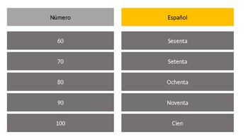 Number 10 to 10 in spanish: How write the numbers in spanish
