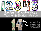 Number Anchor Charts 0-20: Teacher Version & Student Version